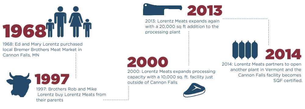 Lorentz-History-Graph